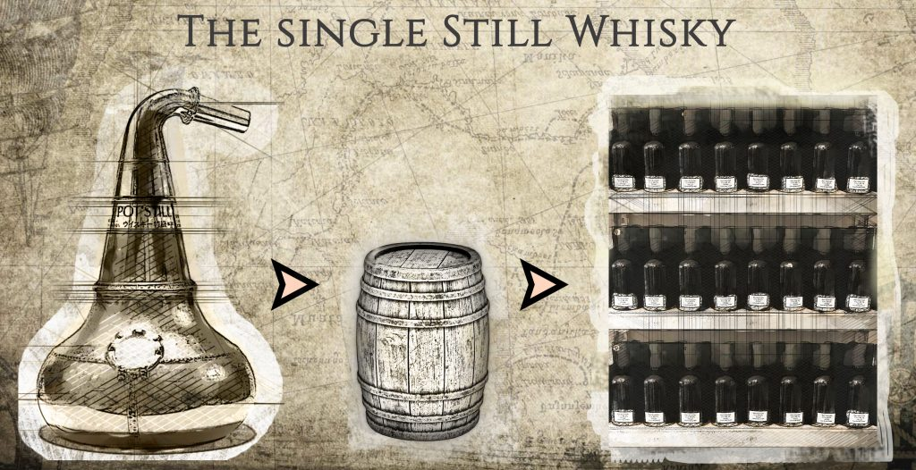 Mein eigenes Whiskyfass - Single Still Spirit